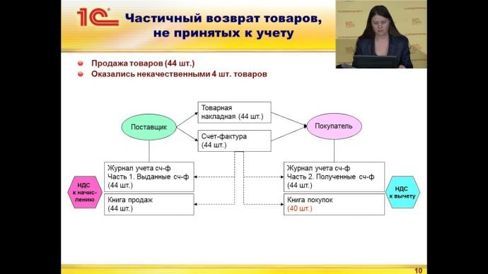 ПБУ: НДС спорные вопросы налогообложения - видео