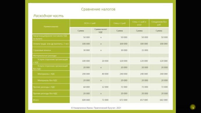 ПБУ: Курс Сравнение налогов. Часть 1. Расходы - видео