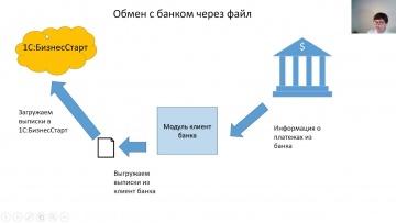 ПБУ: Обмен с банком через файл - видео